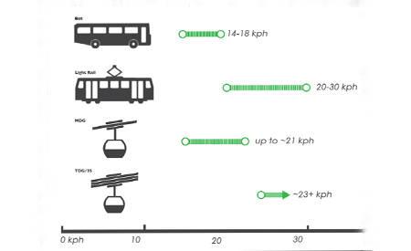 Gleichmäßige Fahrtzeiten & stetige Beförderung